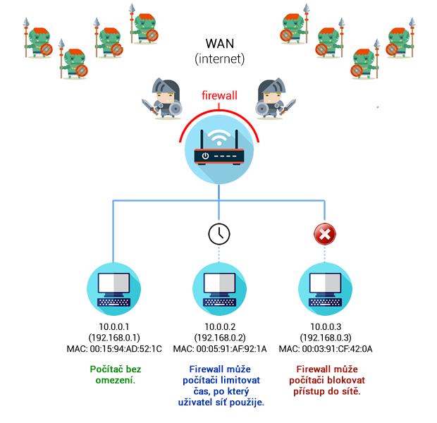 filtrovani routerem
