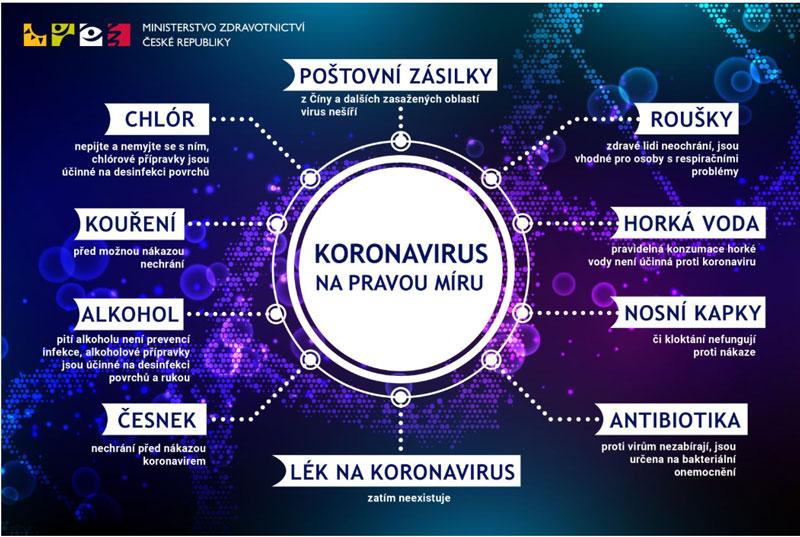 koronavirus infografika mz