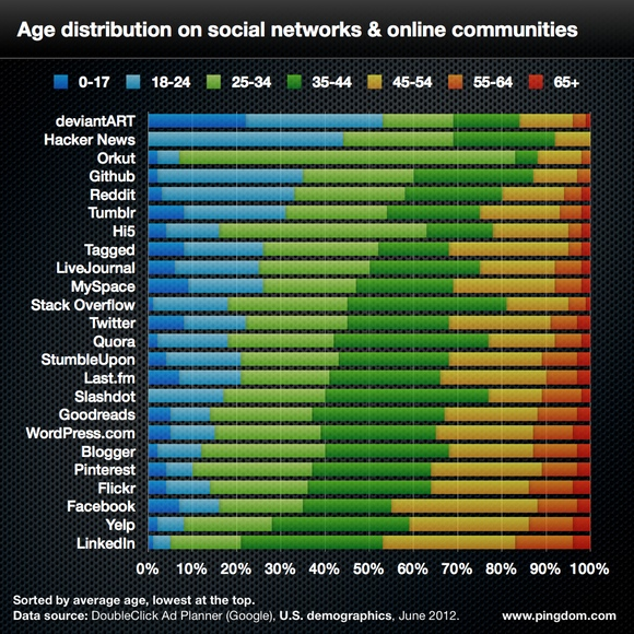social-network-age-distribution-580_2012